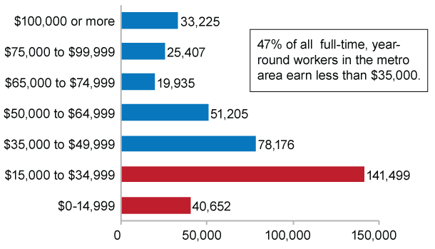 Prevalent wages and affordable rents
