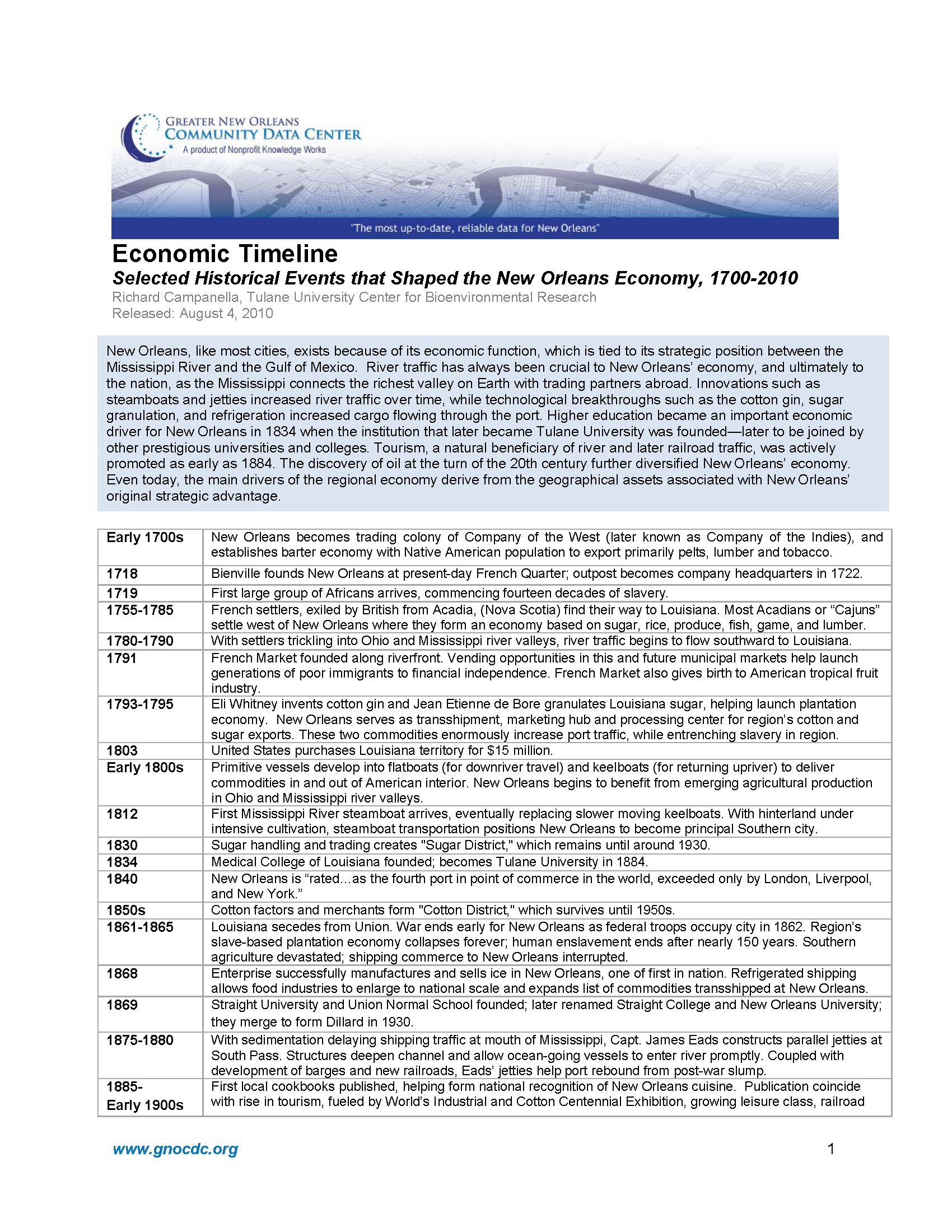 Economic Timeline: Selected Historical Events that Shaped the New Orleans Economy, 1700–2010