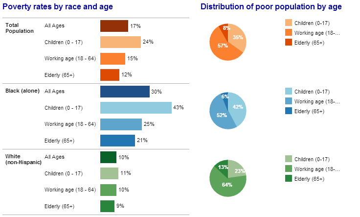 Interactive: What does our impoverished population look like?