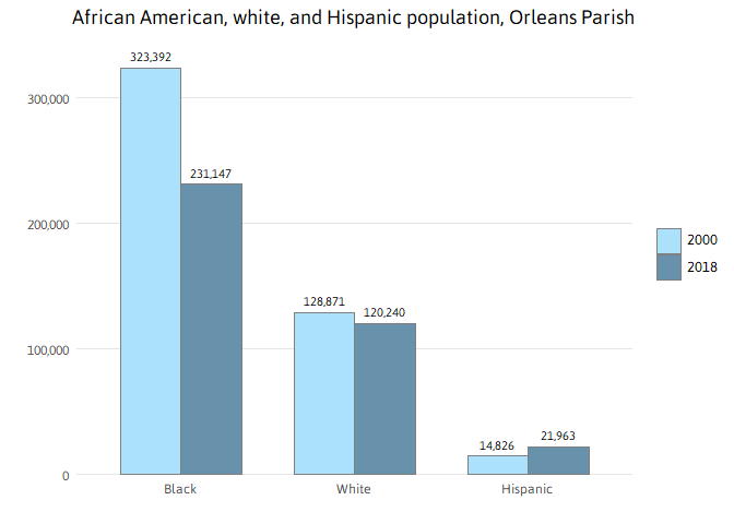 New Orleans Population 2020.Who Lives In New Orleans And Metro Parishes Now The Data