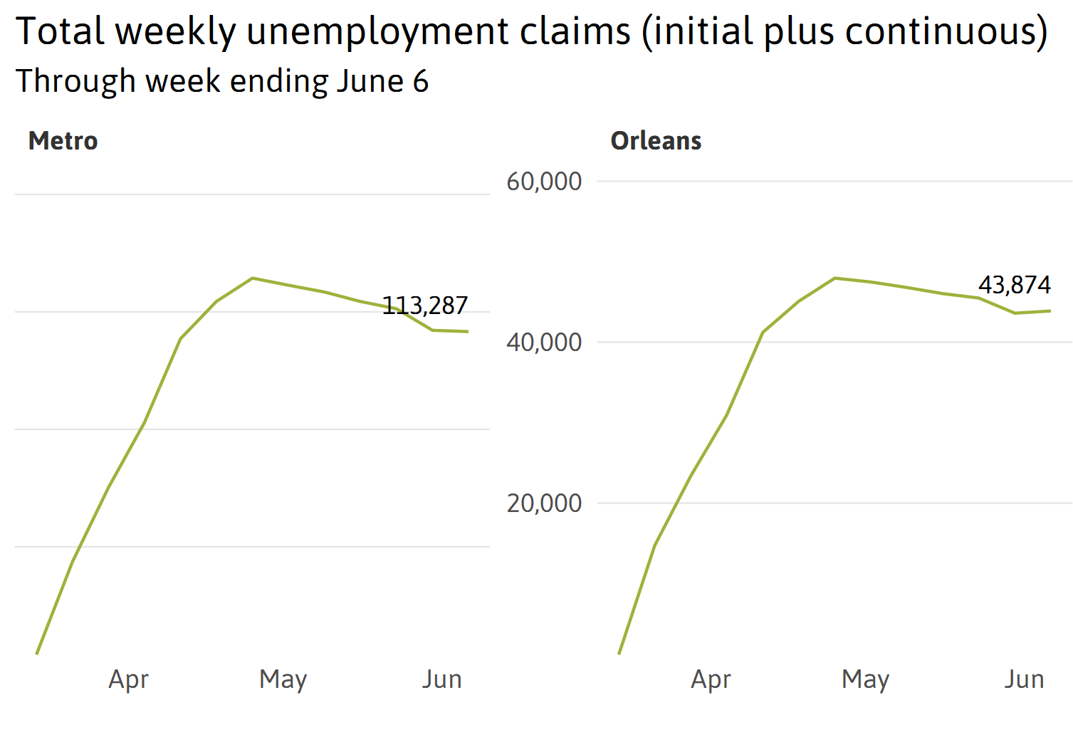 Coming into focus: Early indicators of pandemic job loss in the New Orleans metro area