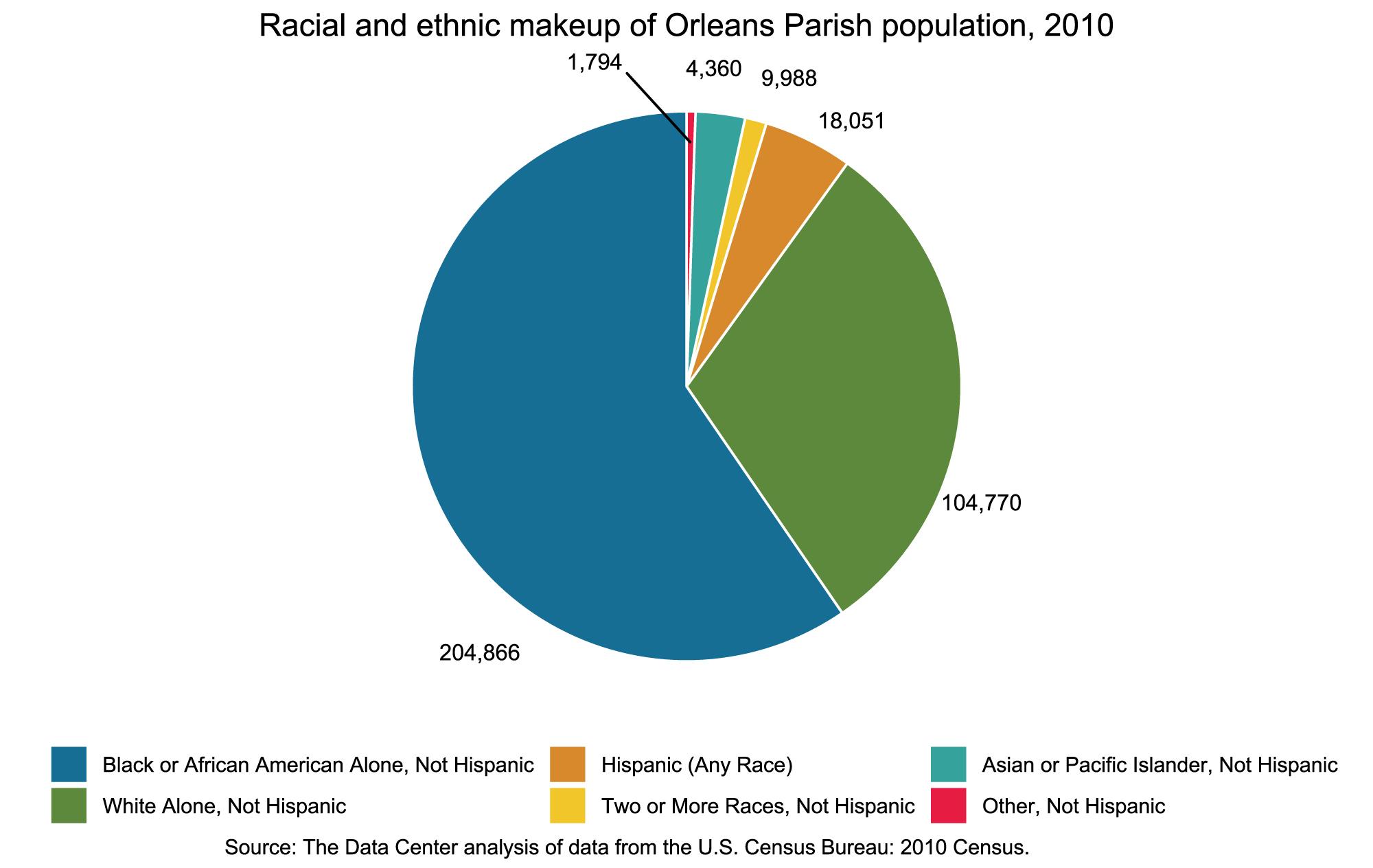 Racial Makeup 2010