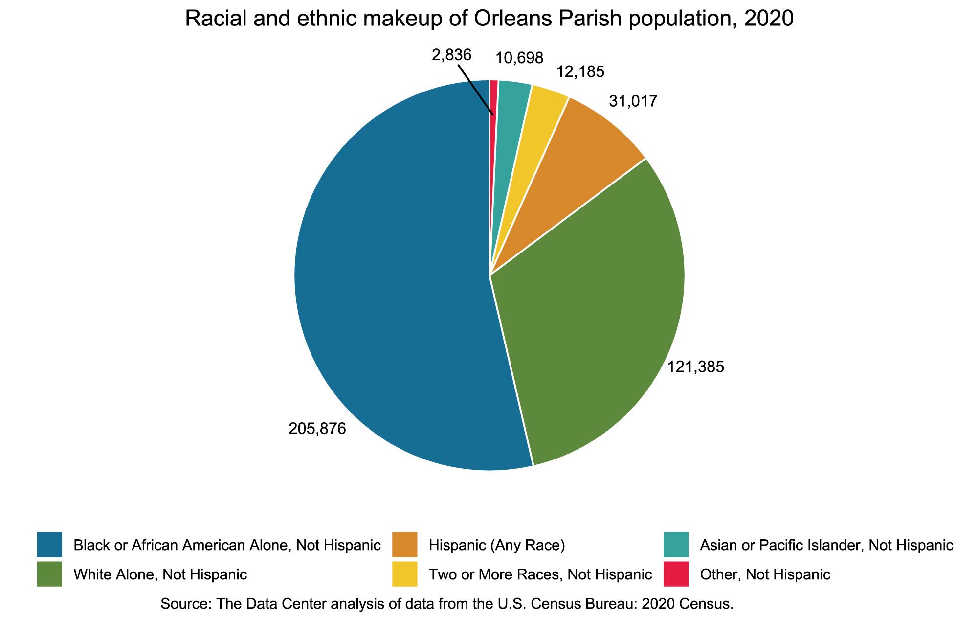 Racial Makeup 2020