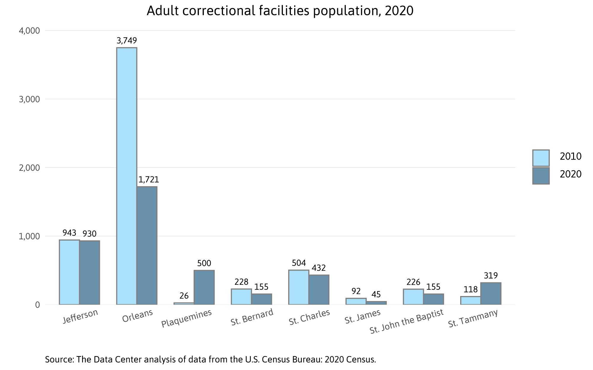 Adult correctional facilities