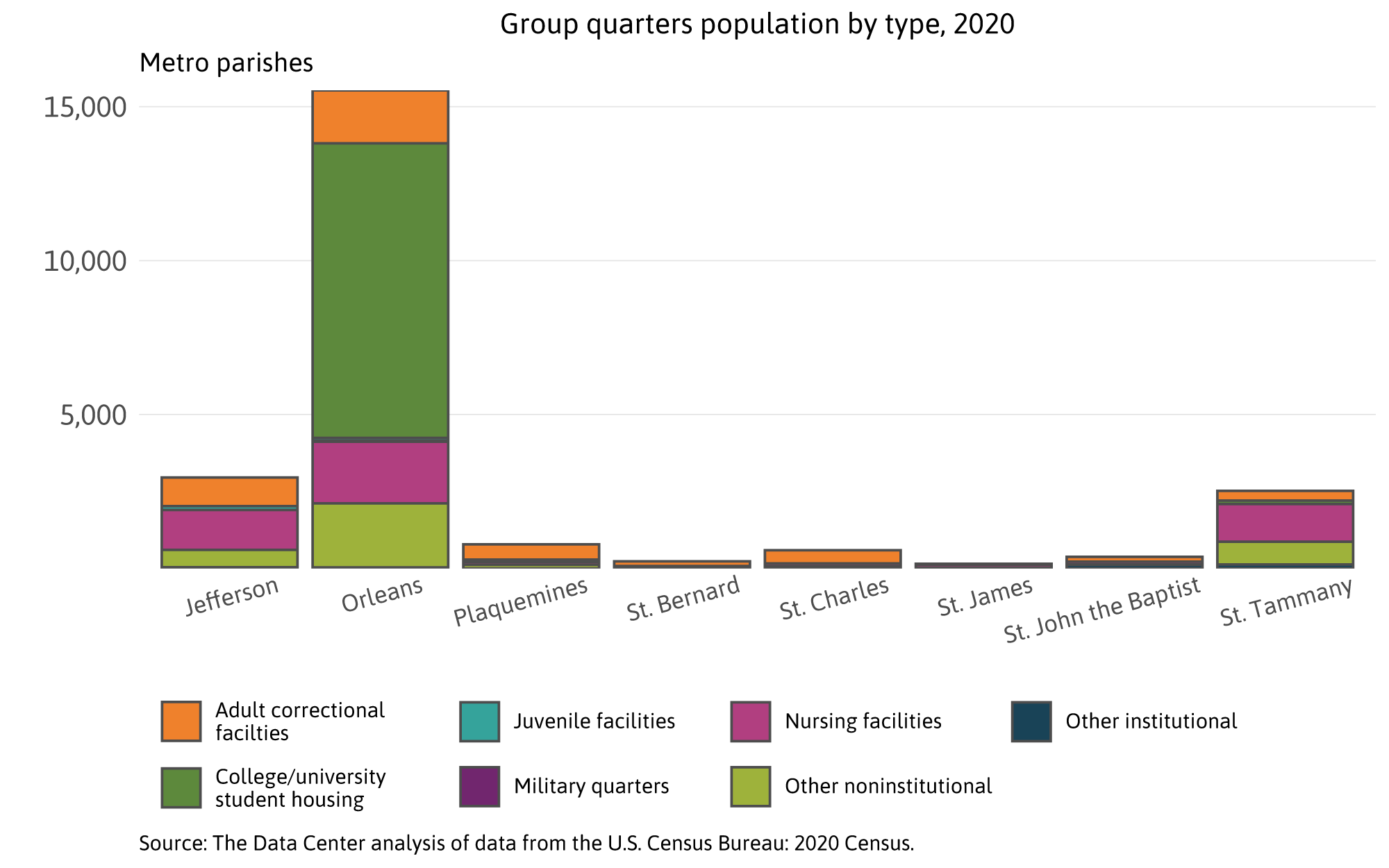 Group quarters population by type
