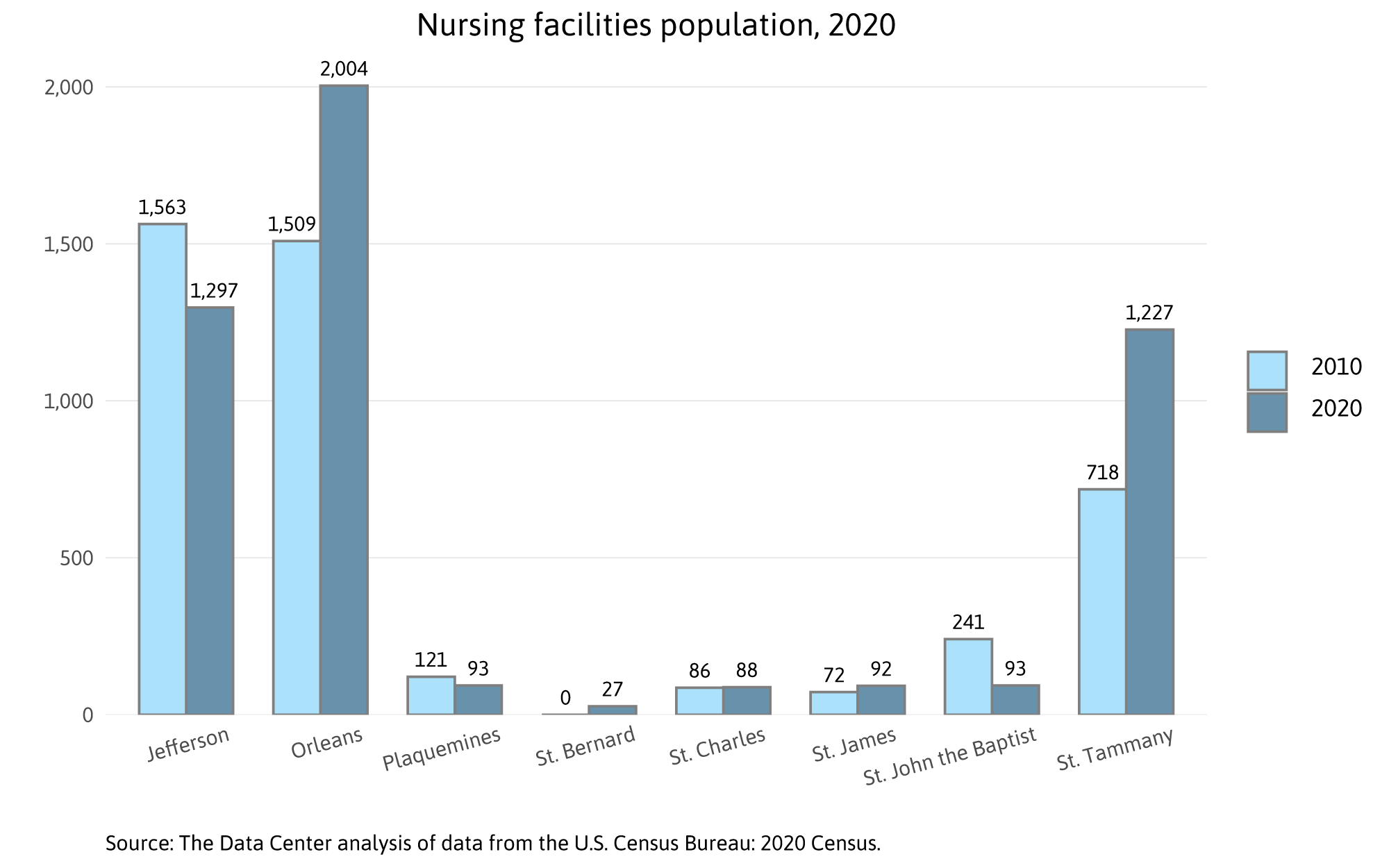 Nursing facilities